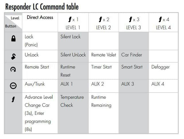 Responder Command Table